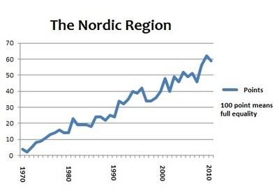 Nordic portlet 2011