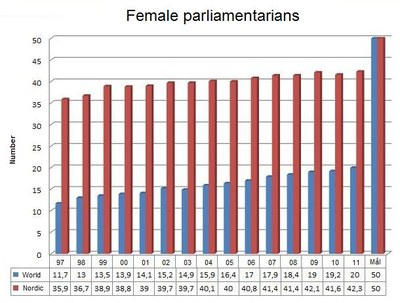 Female parliamentarians