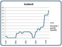 Portlet Iceland 8 March 2013