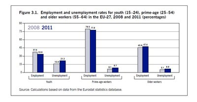 Unemployment in different age groups EU