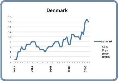 Denmark March 8 2014