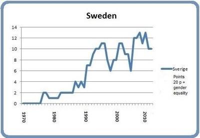Sweden March 8 2014