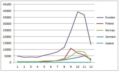 Asylum graph Jan-Dec 2015
