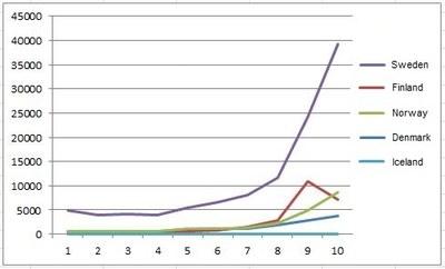 Asylum graph Jan-Oct 2015
