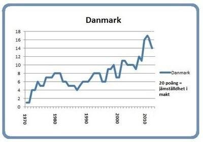Graph Denmark