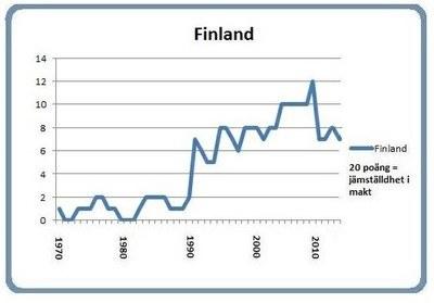 Graph Finland