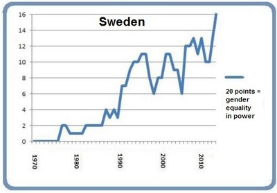 Graph Sweden