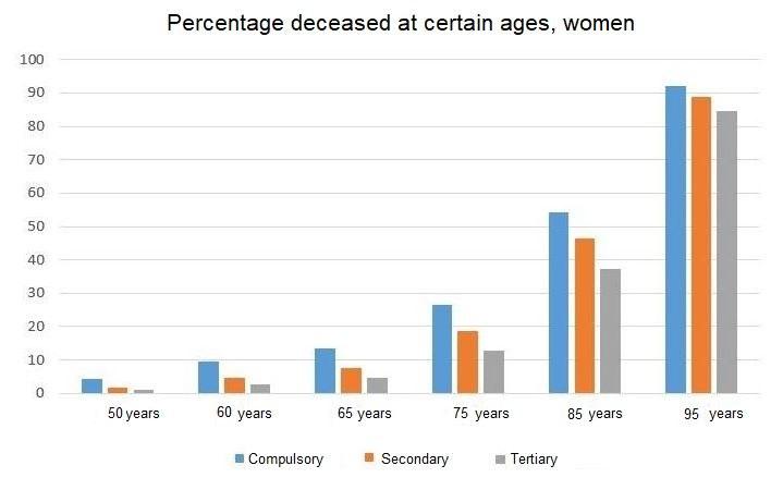 Chart mortality