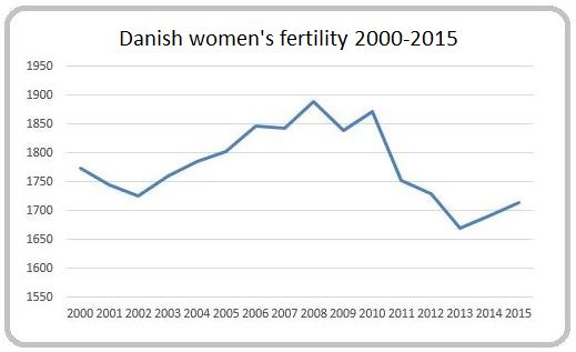 Source: Statistics Denmark
