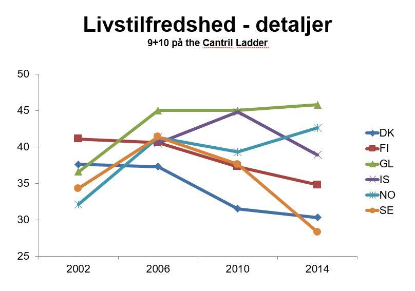 Life satisfaction graph
