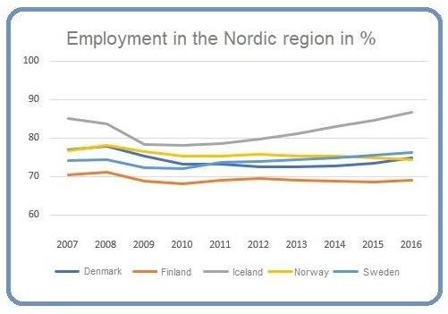 Employment 2017