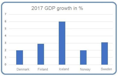 Nordic GDP growth 2017