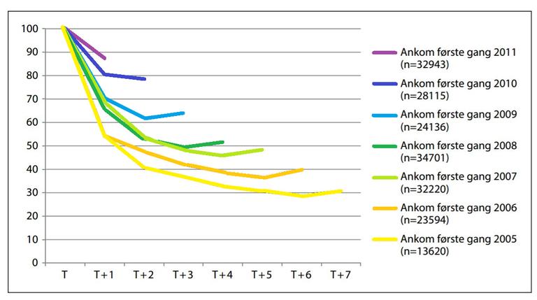 Chart: Jon Horgen Friberg, FAFO