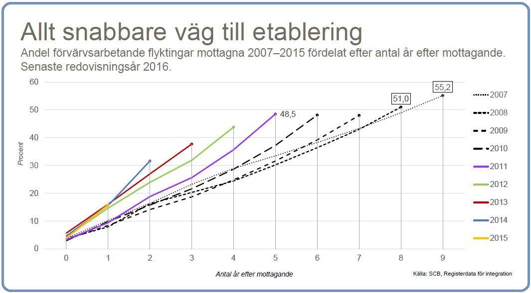 Graph Swedish