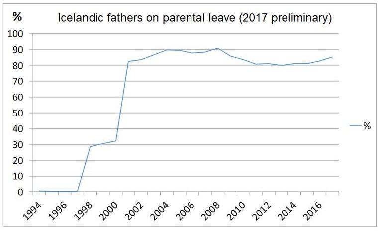 Parental leave on Iceland