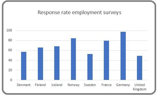 Response rate SCB and others