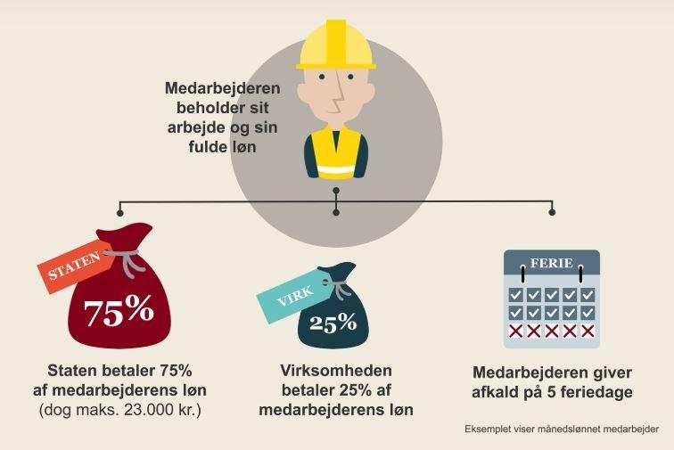 Danish illustration