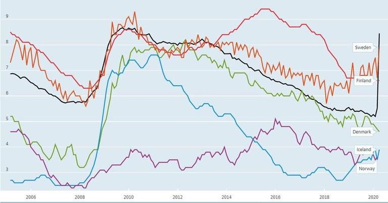 Graph OECD 1