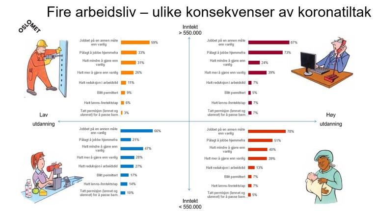 OsloMet graphic