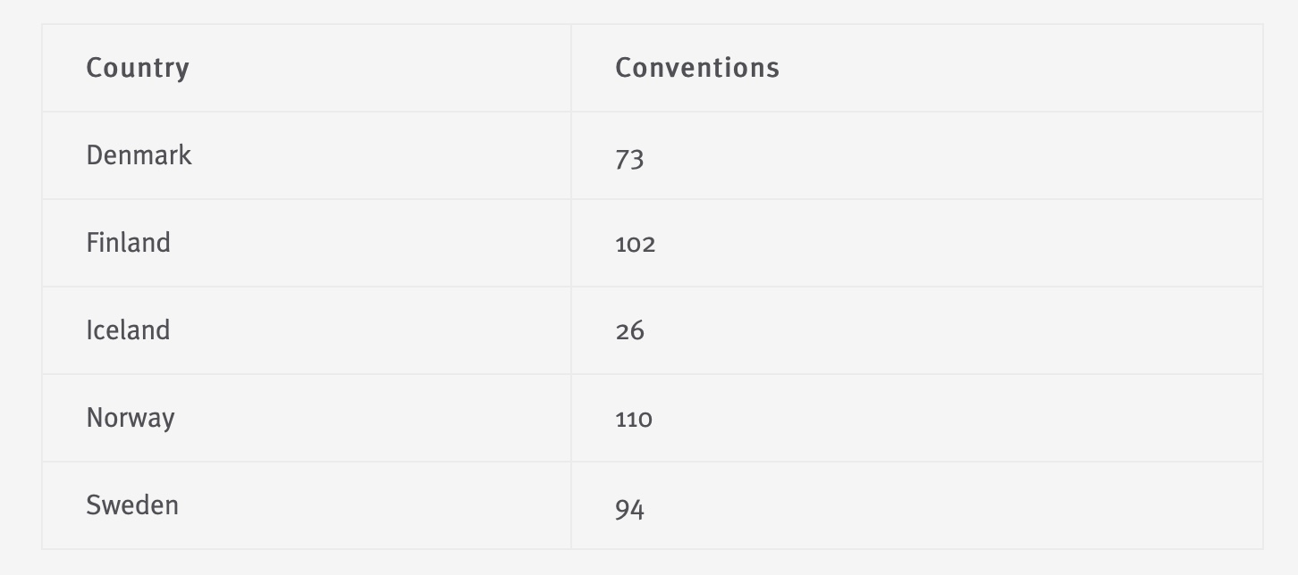 Countries and conventions ratified