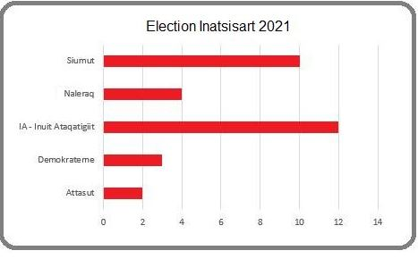 Election Graph