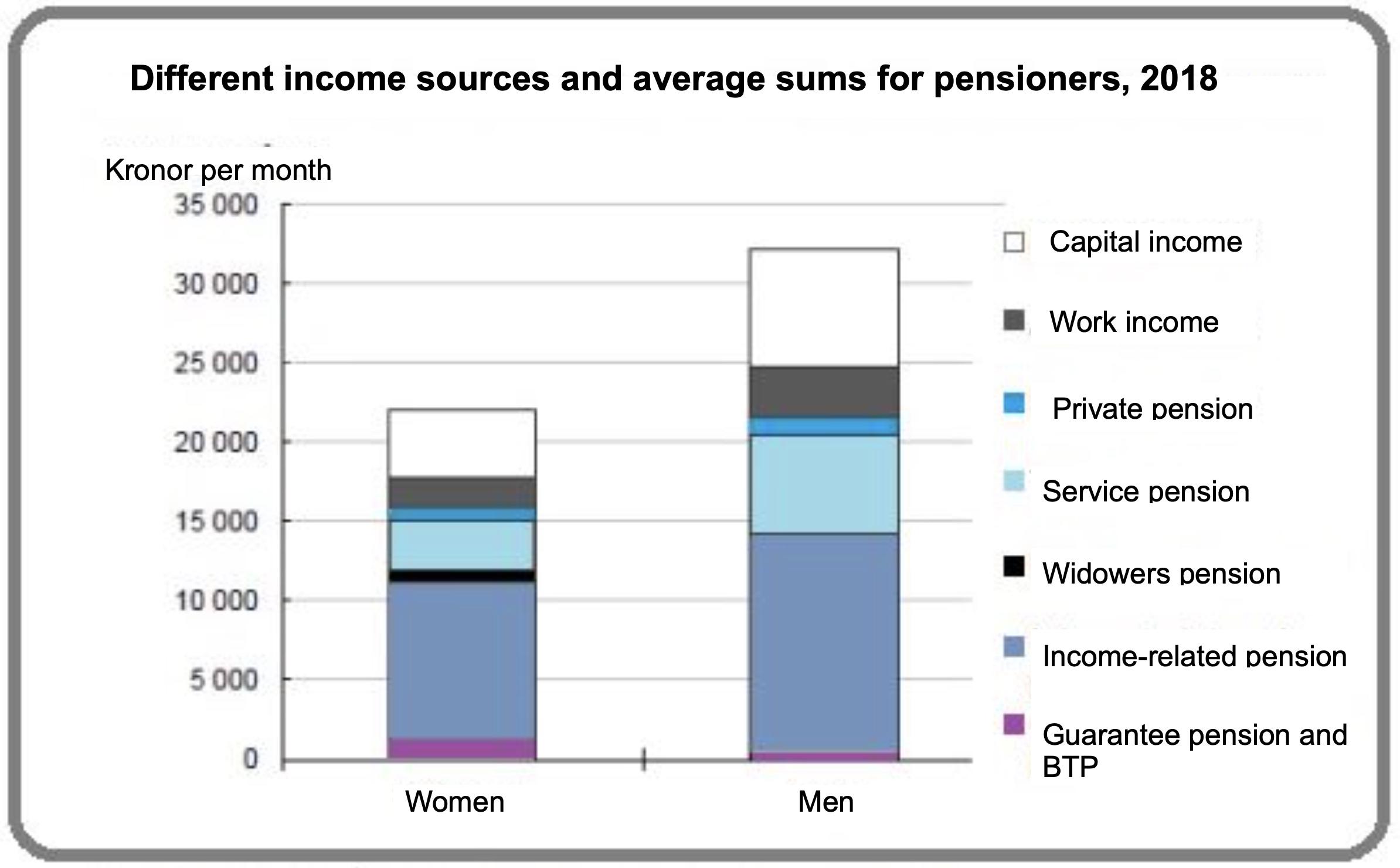 Gender income graph
