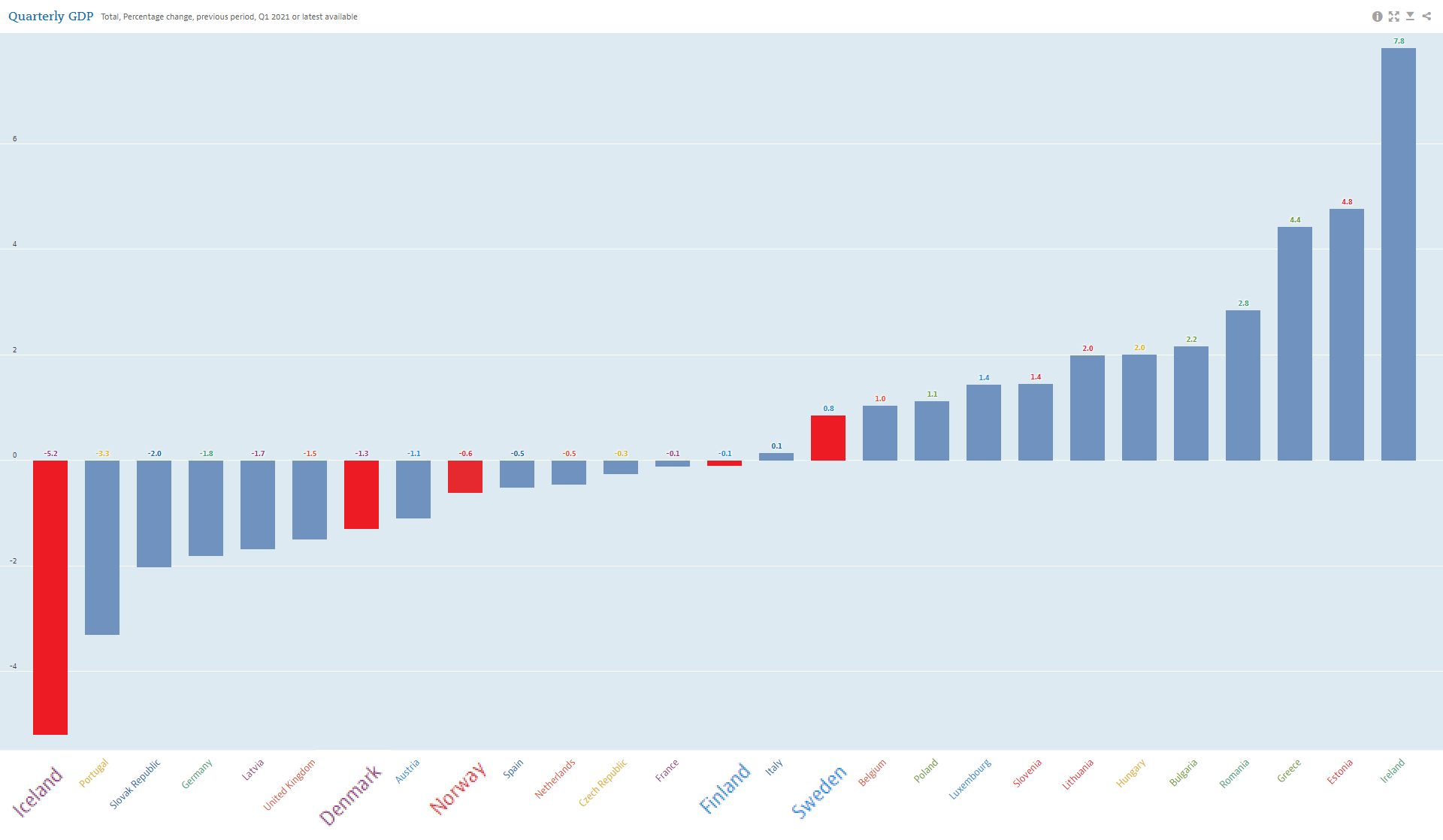 OECD graph