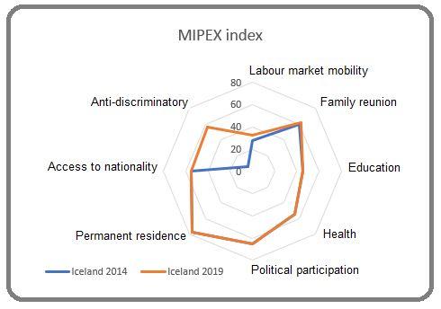 Source: Mipex, NLJ graph