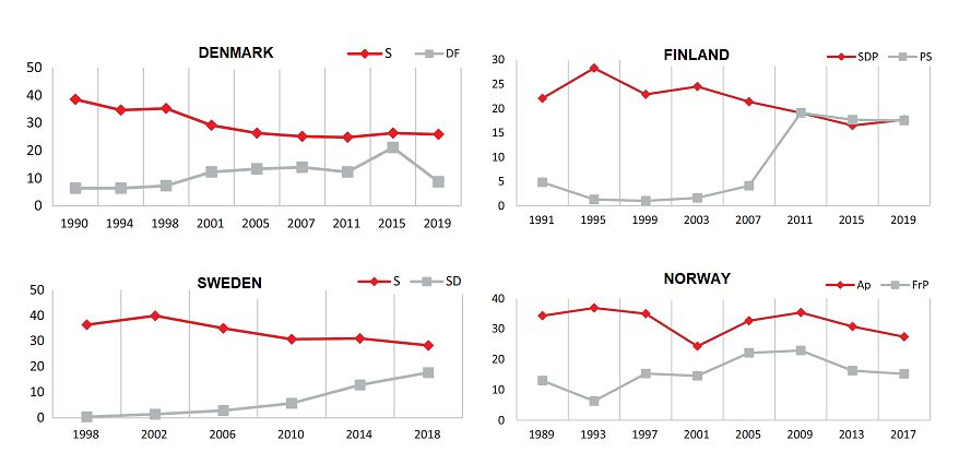 Source: Källa: The Battle Over Working-Class Voters by Sanna Salo and Jens Rydgren
