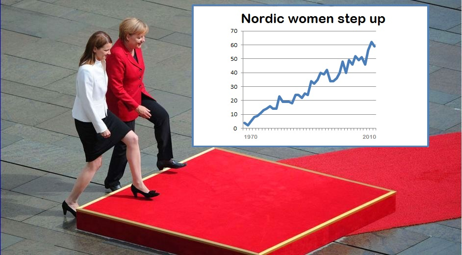 The Nordic region: approaching equality step by step