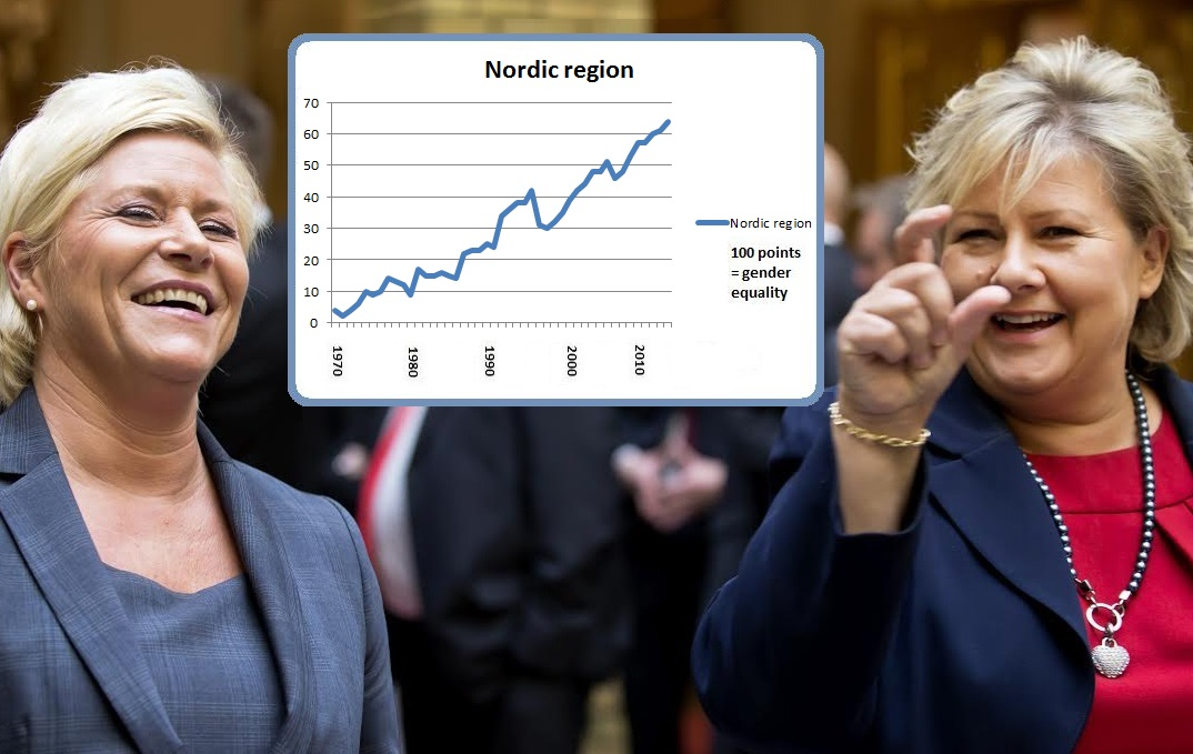 Norway lifts Nordic gender equality