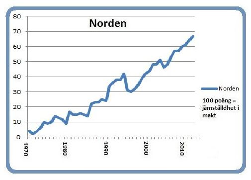 The Nordic region became a bit more equal this year